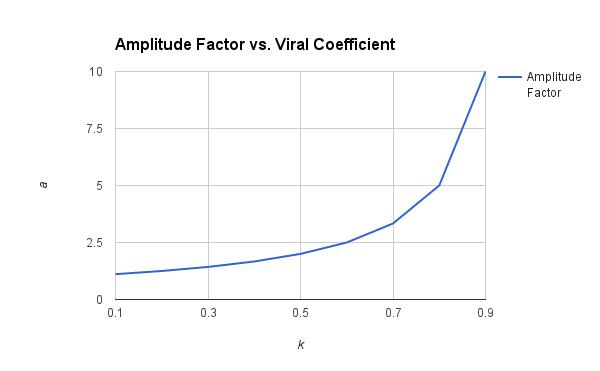 Amplitude vs Viral