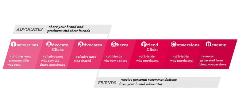 referral-funnel